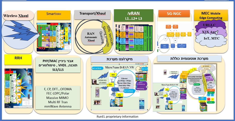 HERON System Architecture building blocks Figure 2